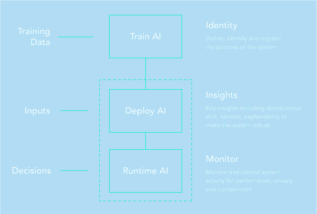AI Superintelligent Platform