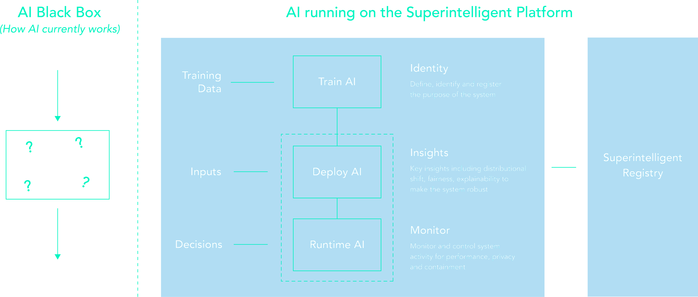 Superintelligent Platform